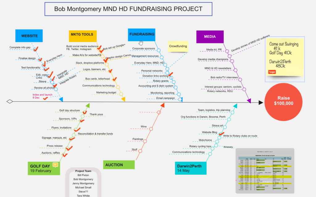 Bob Montgomery MND HD Fundraising Project Planner Diagram
